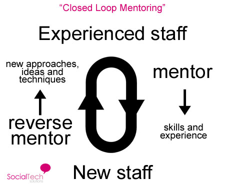 closed loop mentoring